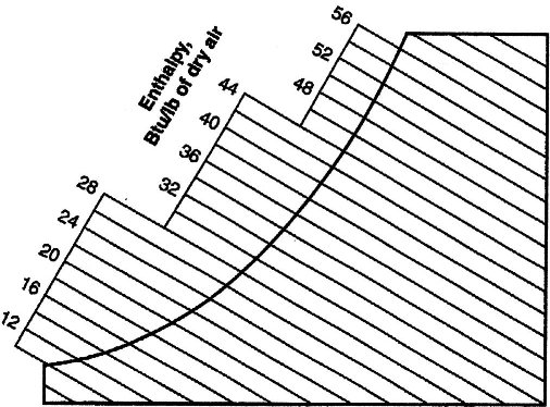 demystifying the psychrometric chart part two