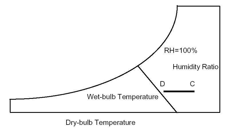 Indirect Evaporative Cooling